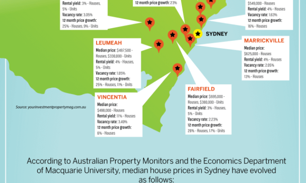 10 Fastest Growing Suburbs of NSW Australia