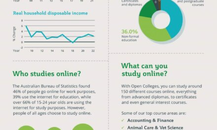 The Key Benefits of Studying Online