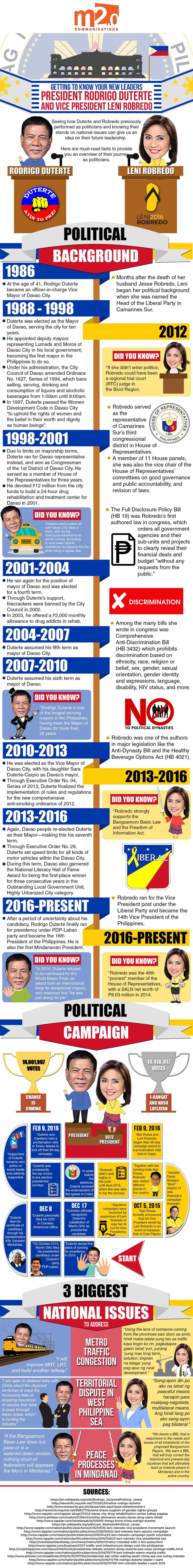 Philippines Politics