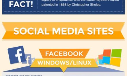 Keyboard Shortcuts that Every Social Media Marketer Should Know
