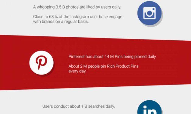 14 Social Media Statistics You Didn't Know