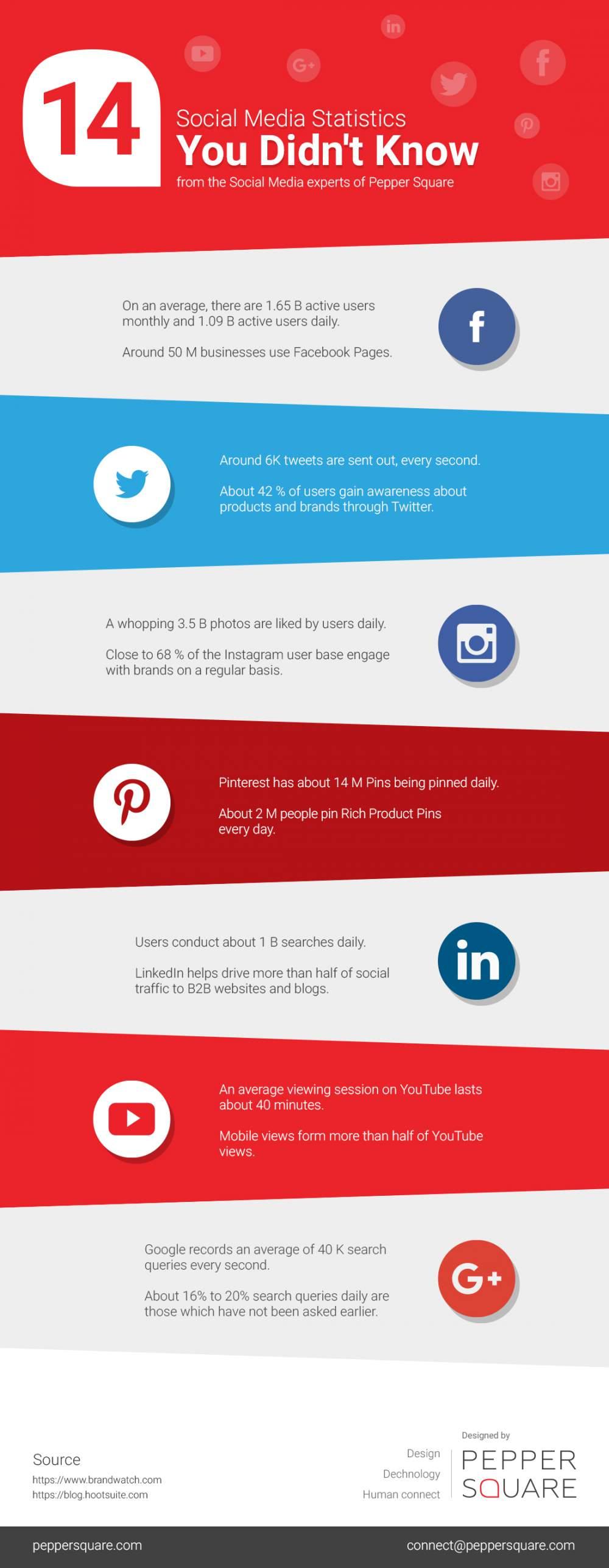 14 Social Media Statistics