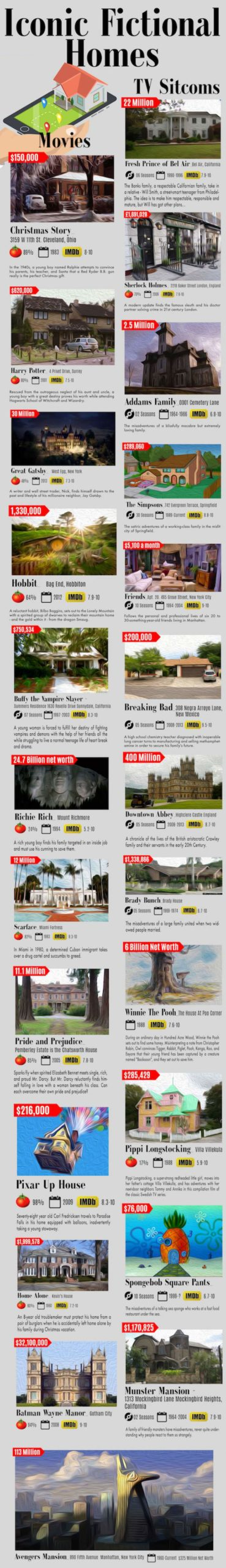 Iconic-Fictional-Homes