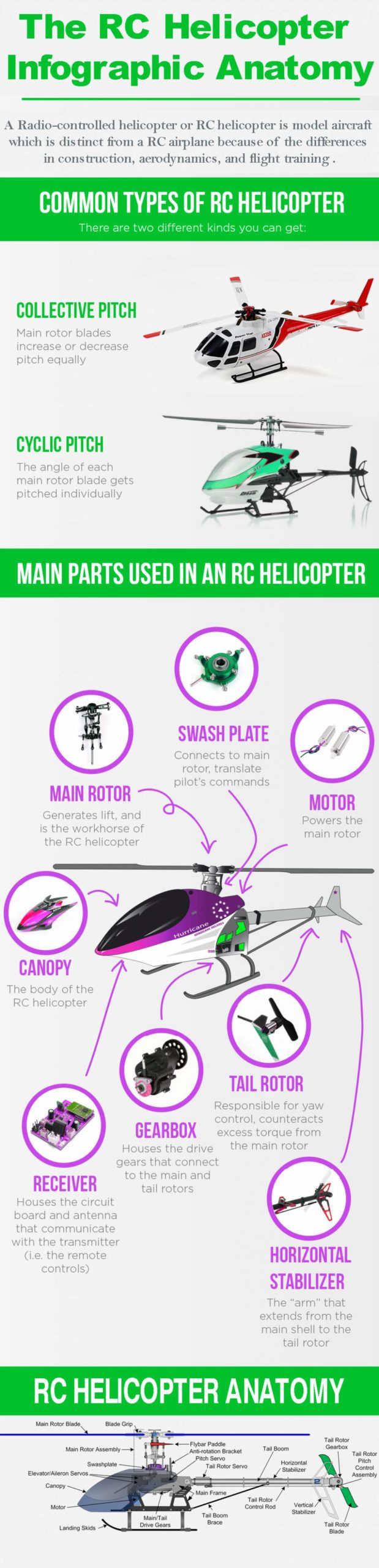 RC-Helicopter-Anatomy