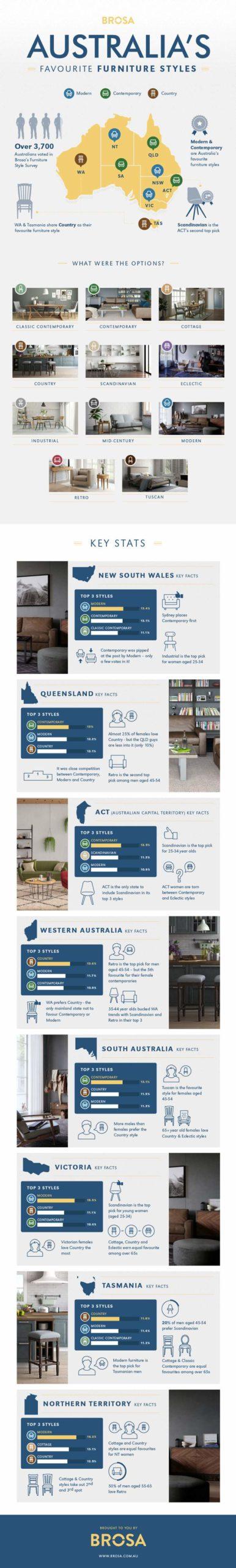 Australia%u2019s-Favourite-Furniture-Styles