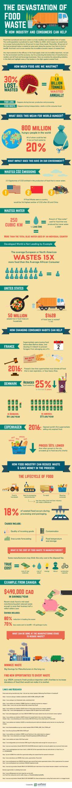 Devastation-of-Food-Waste