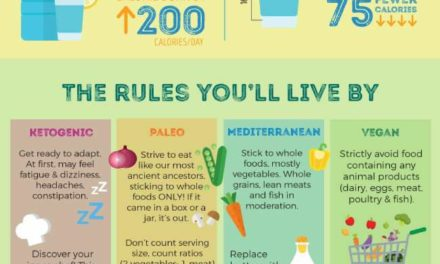 Surprising Stats on Dietary Health