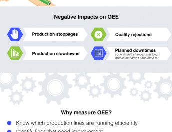 Managing OEE to Optimize Factory Performance