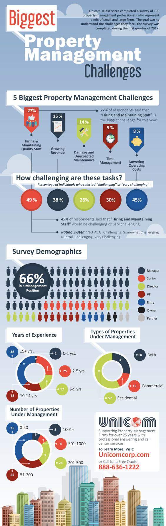 Property-Management-challange