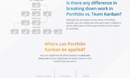 Fundamentals of the Portfolio Kanban Method