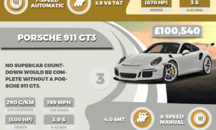 Top 5 Supercar Galore