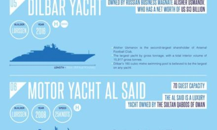 The Top 10 Largest Superyachts