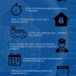 Security-Stats-on-Home-Burglaries