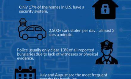 Eye-Opening Security Stats on Home Burglaries