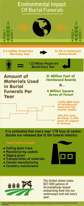 Environmental-Impact-of-Burial-Funerals