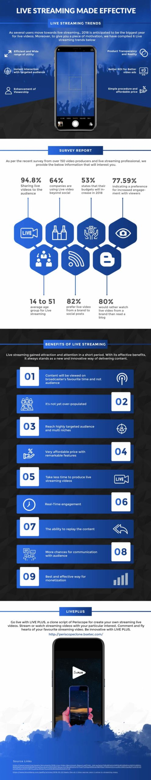 Live-Streaming-Made-Effective-With-LivePlus