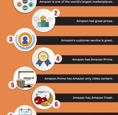 10 Reasons to Buy All of Your Kitchen Appliances on Amazon