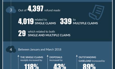 7 Interesting Employment Tribunal Statistics For 2018