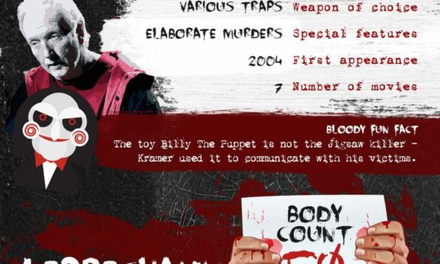 Top 10 Movie Serial Killers Body Count