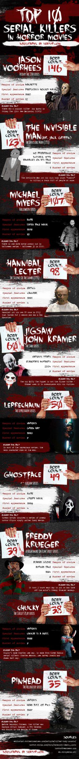 Top-10-Movie-Serial-Killers-Body-Count