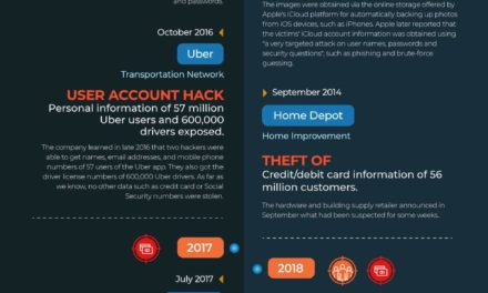 The 21 Biggest Data Breaches of the 21st Century