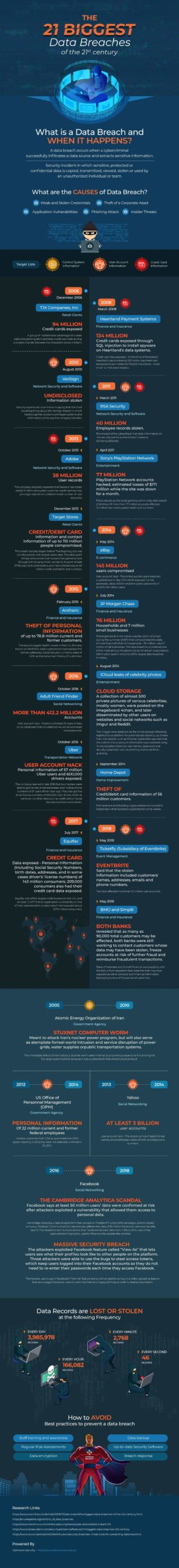 21-Biggest-Data-Breaches-of-the-21st-Century