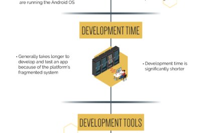 Android vs. iOS App Development