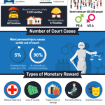 Personal-Injury-Statistics-in-the-US