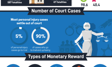 Personal Injury Statistics in the US