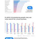 How-People-Use-Mobile-Voice-Search
