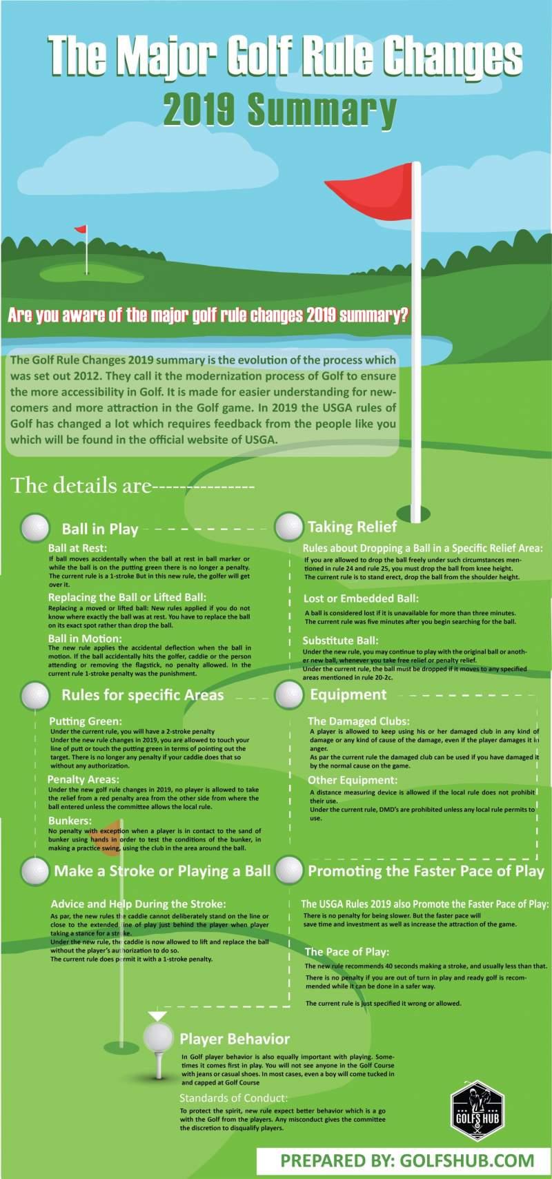 Major-Golf-Rule-Changes-2019-Summary