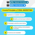 What-is-Viral-Marketing