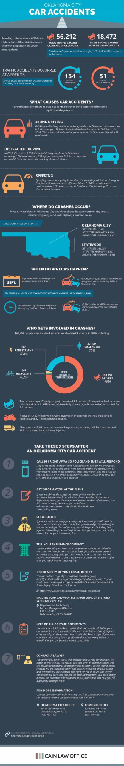 Top-Reasons-Why-Drivers-Involve-In-A-Car-Collision