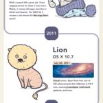 Evolution-of-Mac-OS-Versions