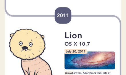 The Evolution of Mac OS Versions