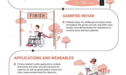 Cutting-edge Techniques For Augmentation Of Physiotherapy Rehabilitation In 2020