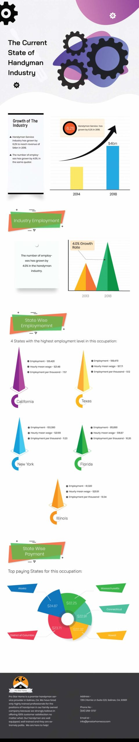 Stats-About-the-Handyman-Industry