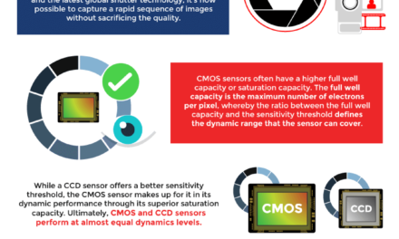 Automotive CMOS Sensors: Why it's Better than CCD Sensors?
