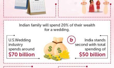 Soak In The Indian Wedding Culture