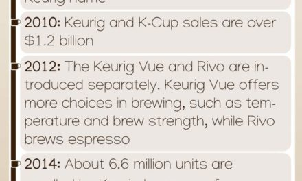 Facts & Statistics of Keurig & K-Cup