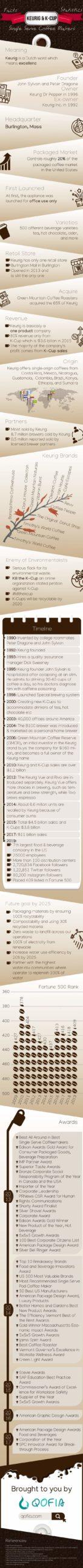 Facts-Statistics-of-Keurig-K-Cup