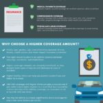 Why-Higher-Coverage-of-Vehicle-Insurance-Is-Recommend-by-Most-Car-Owners