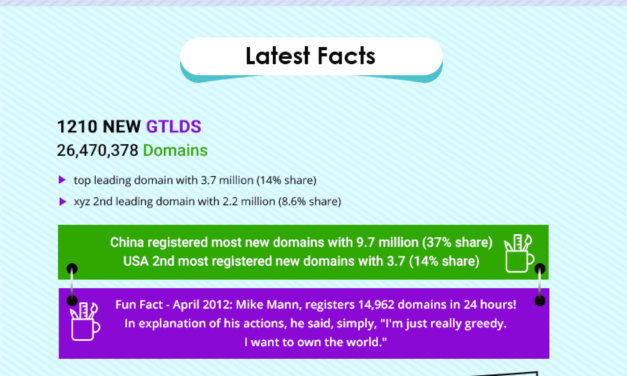 A Map of Domain Facts That You Should Know