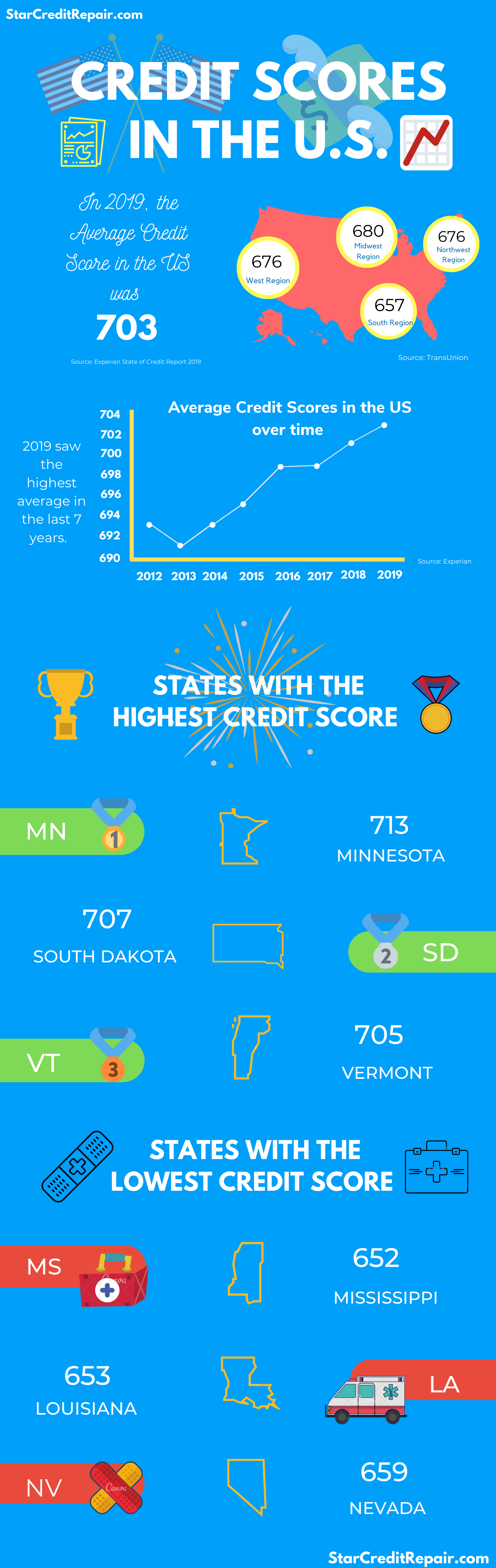 Credit-Scores-in-the-US