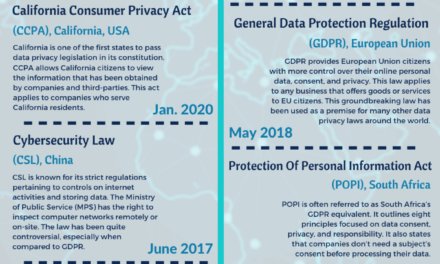 Data Privacy & Protection Laws From Around The World