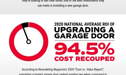 The ROI of Upgrading Your Garage Door in 2020