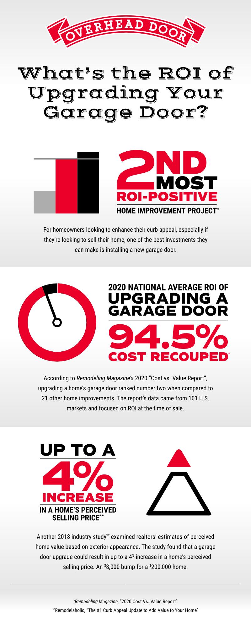 ROI-of-Upgrading-Your-Garage-Door-in-2020