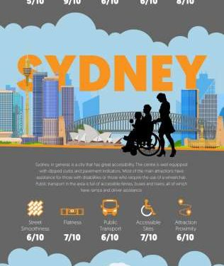 Travelling the world by wheelchair