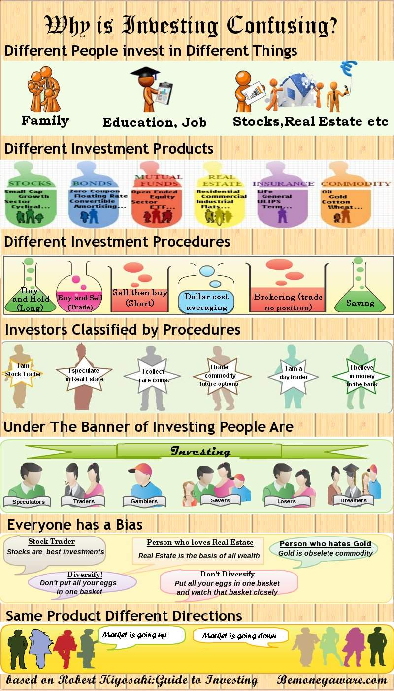 Why is investing confusing