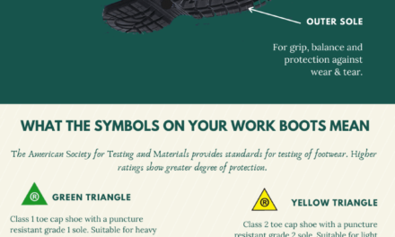 All You Need to Know About Work Boots